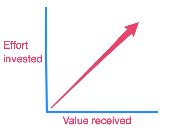 Taskade the IKEA Effect effort and value invested.