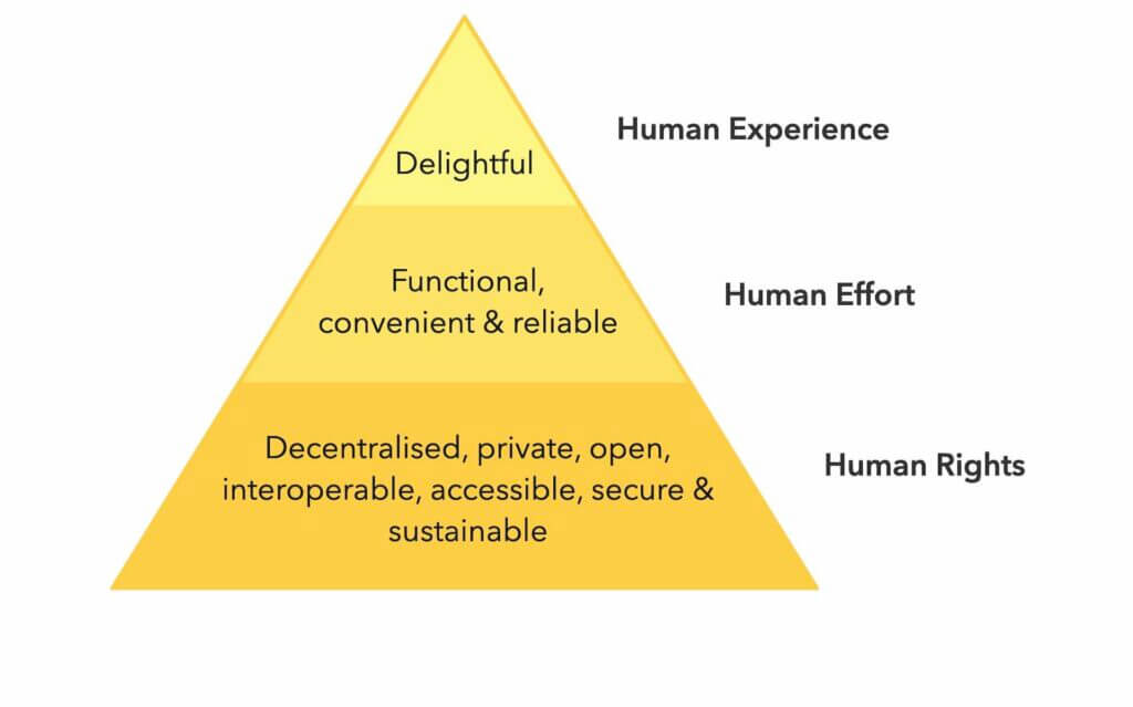 The principles of ethical design by Small Technology Foundation.